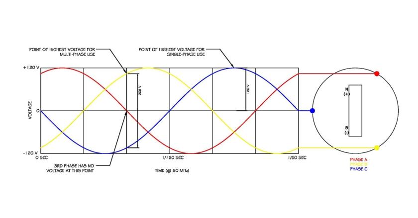 3-Phase Diagram